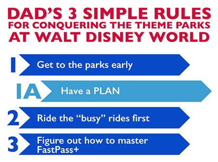 Dad's 3 Simple Rules for beating crowds at WDW