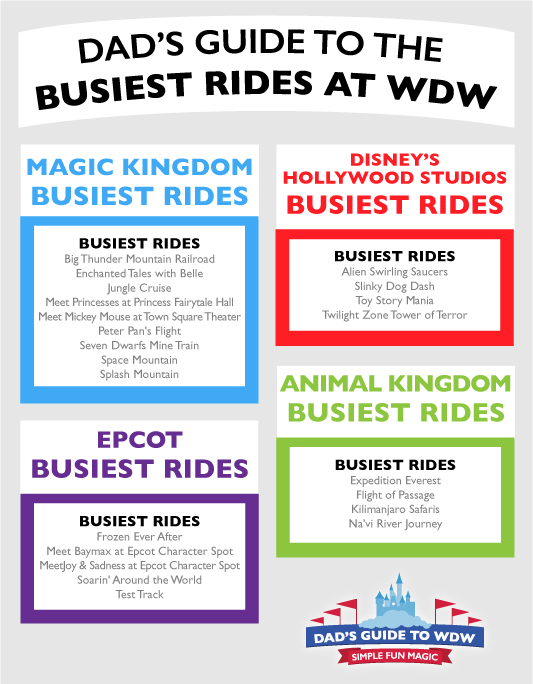 The busiest rides at Walt Disney World